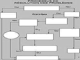 diaporama pps Résolution des Problèmes