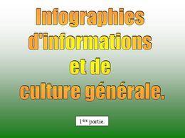Infographies d'information et de culture générale